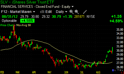 SLV is leaping upwards