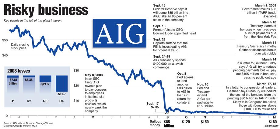 AIG bonus payments controversy