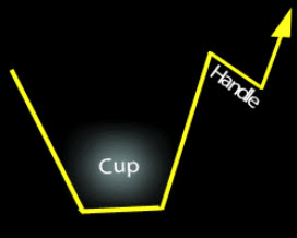 A Cup-with-handle Breakout