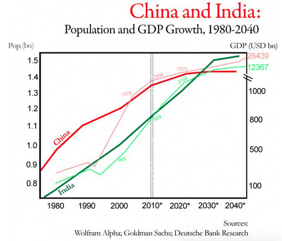 advantages and disadvantages of population in india Though having a youthful population has several advantages, it has many disadvantages too  it strains the education and health care services, food supplies and accommodation availabilities  having a youthful population also means lack of availability of jobs in future.