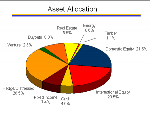 Asset Allocation Dysfunction… or Diversification Lost In the Shuffle