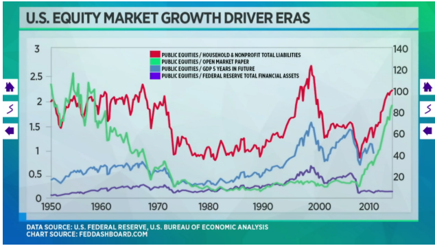 This is a graph of Barnier's work in identifying key economic factors that exerted an outsized influence upon the direction of U.S. Equity Markets.