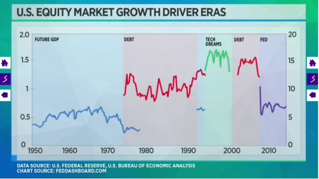 """This is the graph Barnier uses to illustrate his 5 """"Eras"""" of U.S. Stock Market Movement."""