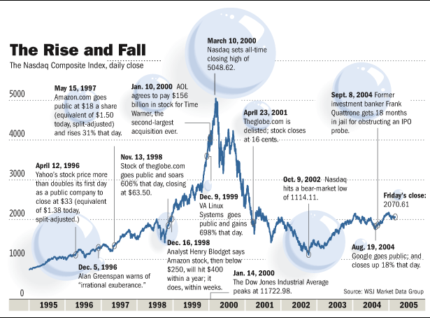 """This is a graphic illustration of the """"Dot.comBubble"""" period. It is telling that the NASDAQ did not recover the """"high point"""" of the """"Dot.com"""" period until April of 2015!"""