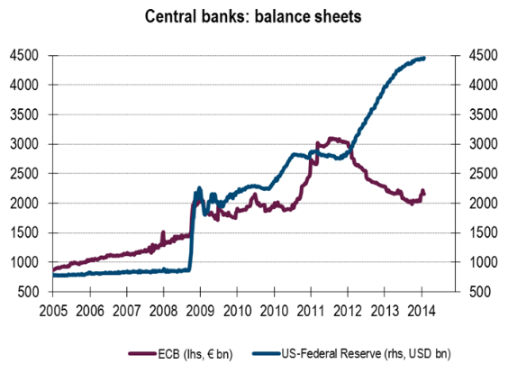 This is a graph of U.S. monetary easing (blue line) versus that of the ECB (red line). I encourage you to focus strictly on the blue line.