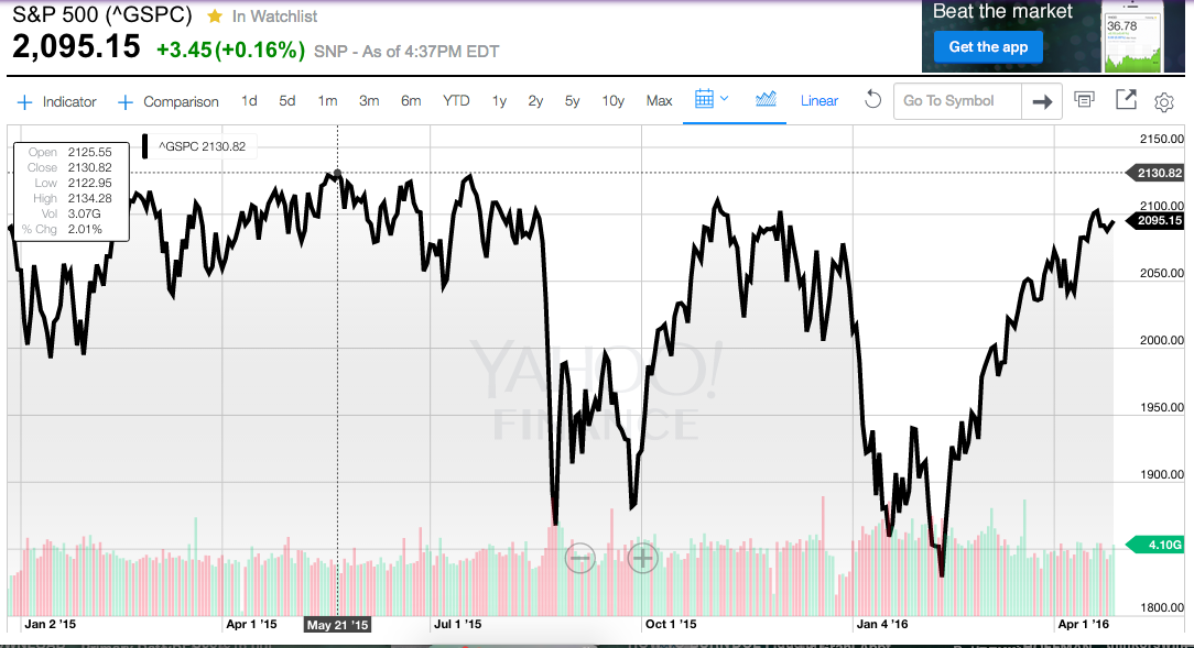 """From the end of 2014, when the Federal Reserve stopped buying bonds, until the present, the S&P 500 Index has been stuck in a trading range (or a """"Box"""")."""