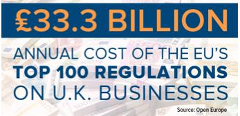 Cost to UK of EU Regs