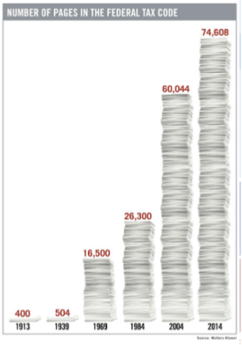 This image illustrates the exponential growth in the size and complexity of the Federal Tax Code.