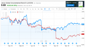 Gross has outperformed his former fund since moving to Janus
