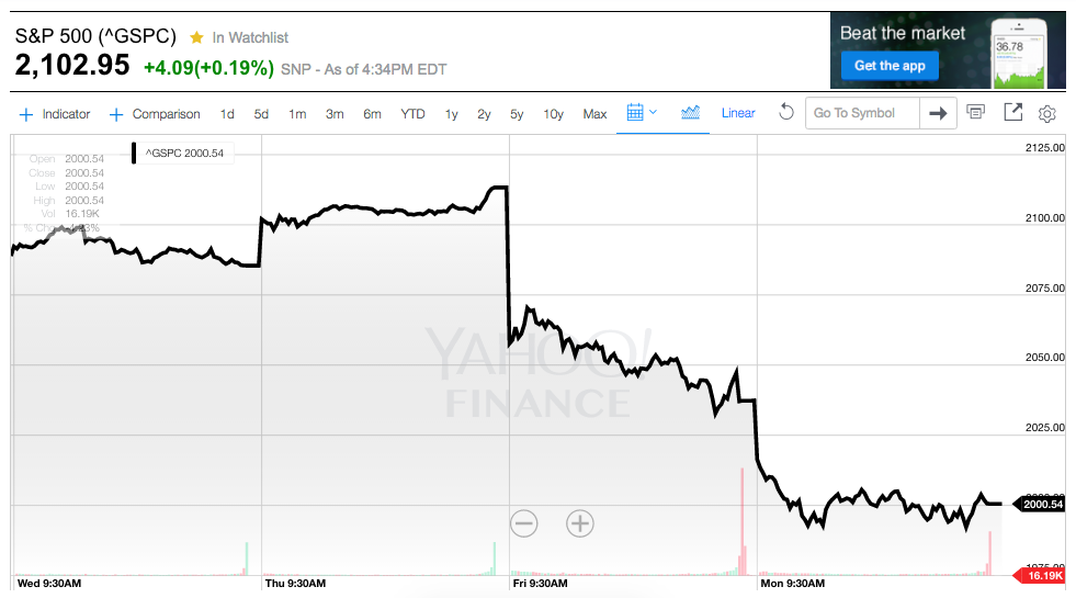 S&P 500 After BREXIT