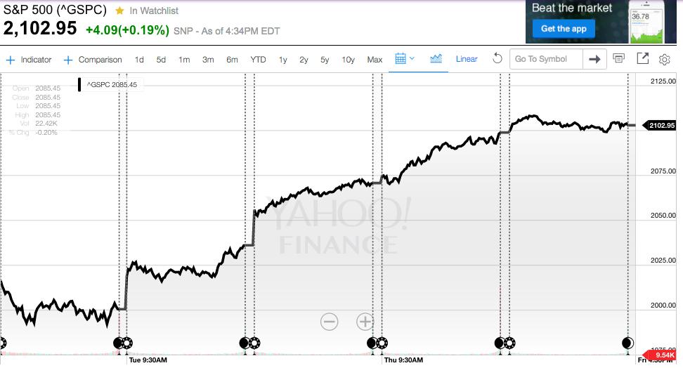 S&P 500 Leading into BREXIT