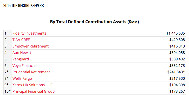 """This is a list of the top ten """"Plan Record Keepers"""". Note that Fidelity manages over three times the Plan assets as #2 TIAA-CREF."""
