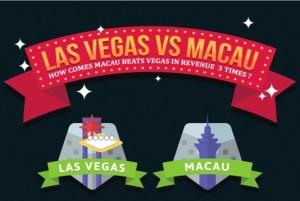 Las Vegas vs Macau (Infographic)